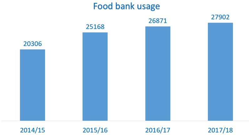 Food Aid Homelessness Upa